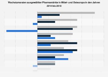 Wachstumsraten der Pharmamärkte in Mittel- und Osteuropa bis 2017