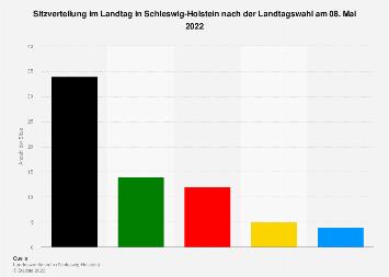 Sitzverteilung im Landtag in Schleswig-Holstein nach der Landtagswahl im Jahr 2017
