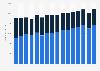 Umsatz von Maxingvest weltweit nach Teilkonzernen bis 2017