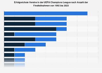 Anzahl der Finalteilnahmen in der UEFA Champions League bis 2018