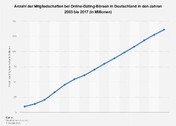 Anzahl der registrierten Mitglieder von Online-Dating-Börsen in Deutschland bis 2017