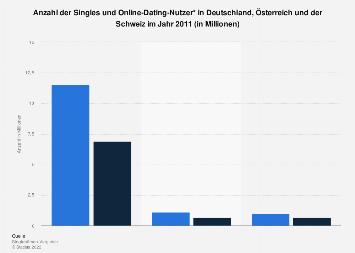 Anzahl der Singles und Online-Dating-Nutzer in Deutschland 2011