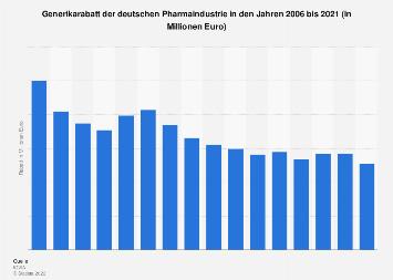Pharmaindustrie in Deutschland - Generikarabatt bis 2017