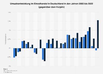 Umsatzentwicklung im Einzelhandel in Deutschland bis 2017