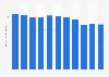 Anzahl der Pannenhilfen durch den ADAC bis 2017