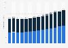 Personalausgaben des Bundes nach Bereichen bis 2018
