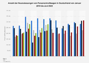 Neuzulassungen von Pkw in Deutschland bis September 2018