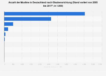 Anzahl der Muslime in Deutschland nach Glaubensrichtung 2017