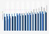 Durchschnittlicher Apothekenverkaufspreis im OTC-Apothekenmarkt bis 2017
