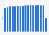 Anzahl der Verordnungen zu Lasten der GKV bis 2017