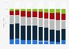 Altersstruktur der Kunden von Videotheken von 2002 bis 2011