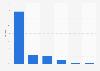 Umsatzverteilung in Videotheken 2008
