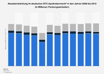 OTC-Apothekenmarkt - Absatzentwicklung bis 2017