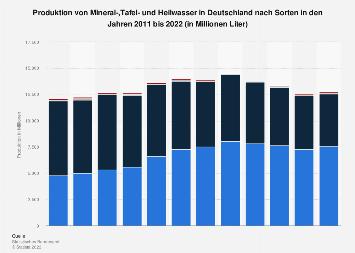Produktion von Mineralwasser in Deutschland nach Sorten bis 2017