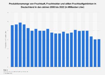 Produktion von Fruchtsaft und Nektar in Deutschland bis 2017
