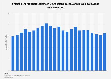 Umsatz der Fruchtsaftindustrie in Deutschland bis 2017