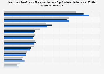 Umsatz von Sanofi durch Pharmazeutika nach Top-Produkten bis 2017