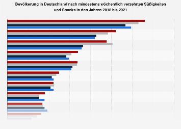 Ranking der beliebtesten Süßigkeiten und Snacks in Deutschland 2017