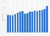 Umsatz des Pharmaunternehmens Sanofi bis 2018