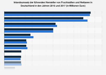 Umsatz der führenden Fruchtsafthersteller in Deutschland 2017