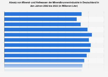 Absatz von Mineralwasser der Mineralbrunnenindustrie in Deutschland bis 2018
