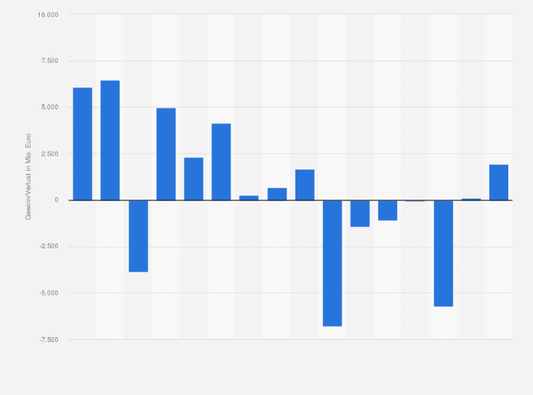 Deutsche Bank - Gewinn/Verlust bis 2017 | Statistik