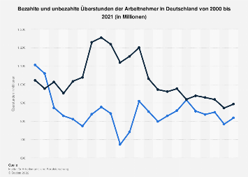 Bezahlte und unbezahlte Überstunden der Arbeitnehmer in Deutschland bis 2018