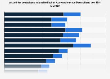 Anzahl der deutschen und ausländischen Auswanderer aus Deutschland bis 2016