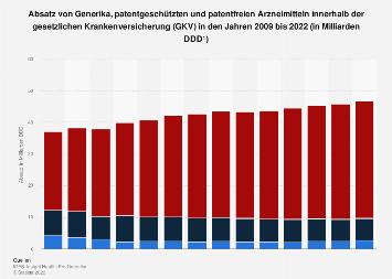 Arzneimittelverbrauch der GKV - Generika und  patentgeschützte Arzneimittel bis 2016