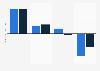 GKV-Gesamtmarkt - Marktentwicklung 2011 und 2012 gegenüber dem Vorjahr