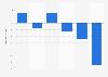 Anzeigenumfang von Publikumszeitschriften von 2004 bis 2009 (gegenüber Vorjahr)