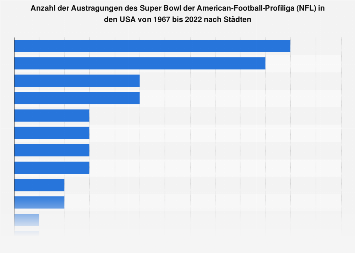 Austragungsorte des Super Bowl der American-Football-Profiliga bis 2018