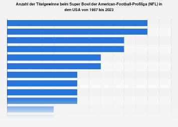 Gewinner des Super Bowl der American-Football-Profiliga (NFL) bis 2018