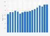 Umsatz des Pharmaunternehmens Roche bis 2018
