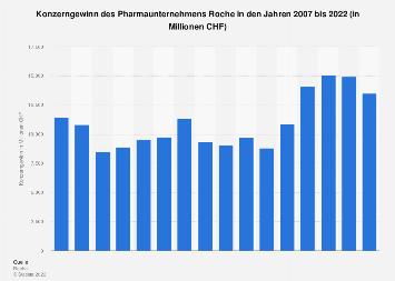 Konzerngewinn des Pharmaunternehmens Roche bis 2017