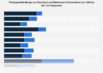 Sichergestellte Menge von Haschisch und Marihuana in Deutschland bis 2017