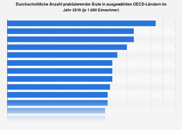 Durchschnittliche Anzahl praktizierender Ärzte in ausgewählten OECD-Ländern 2015