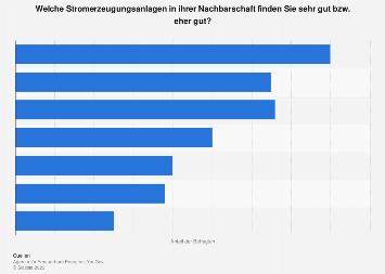 Zustimmung zur Stromerzeugung in der Nachbarschaft in Deutschland 2018