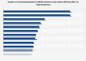 Anzahl von Krankenhausbetten in OECD-Ländern bis 2017