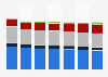 Prognose zur Dauer der Mediennutzung in Deutschland bis 2012