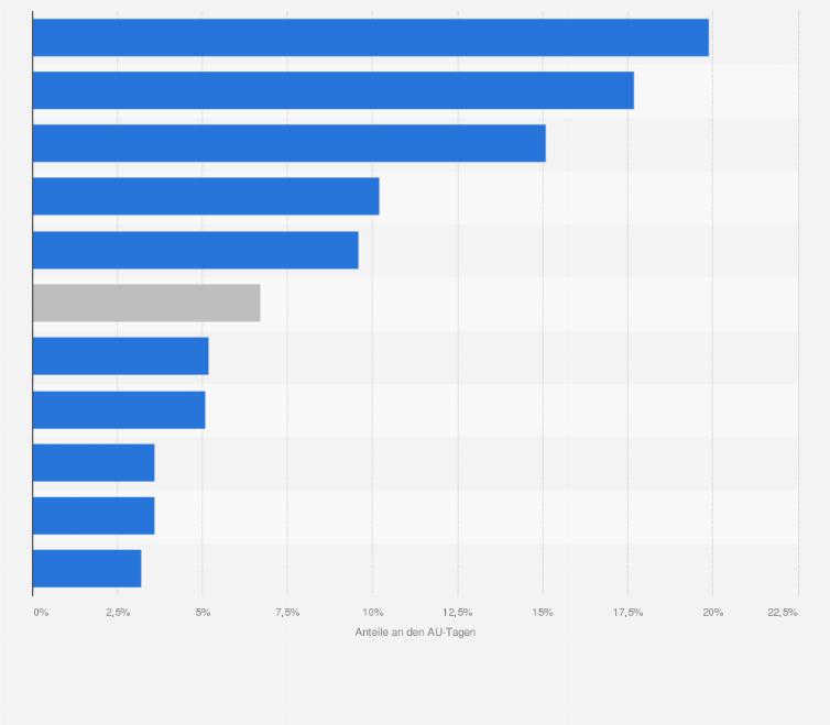 Arbeitsunfähigkeit - Anteil der wichtigsten Krankheitsarten an den ...