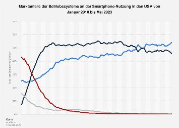 Marktanteile der Betriebssysteme an der Smartphone-Nutzung in den USA bis Juli 2019
