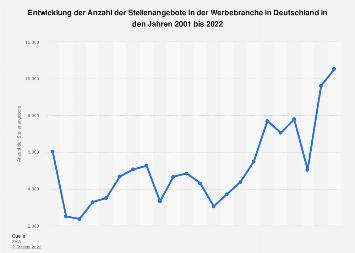 Stellenangebote in der Werbebranche in Deutschland bis 2018