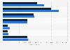Arbeitslose verschiedener Berufsgruppen im Werbemarkt im Jahr 2011