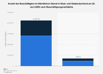 Beschäftigte im öffentlichen Dienst in Deutschland nach Beschäftigungsverhältnis 2016