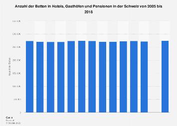 Anzahl der Betten in Hotels, Gasthöfen und Pensionen in der Schweiz bis 2016