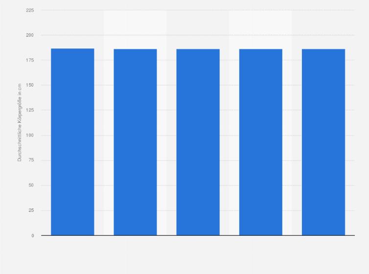 durchschnittliche körpergröße österreich