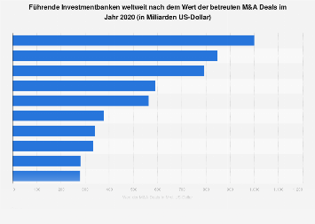 Größte Investmentbanken weltweit nach Wert der betreuten M&A Deals 2017