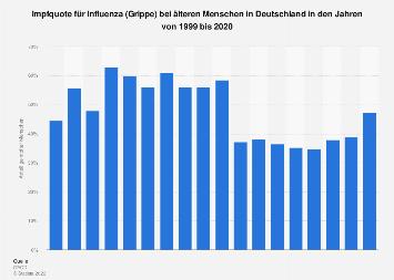 Impfquote für Influenza (Grippe) bei älteren Menschen in Deutschland bis 2017
