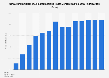 Umsatz mit Smartphones in Deutschland bis 2018